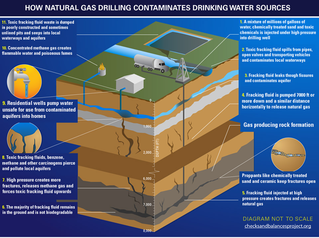 Can Natural Gas Contaminate Water